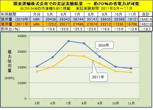 2010-2011関東運輸比較