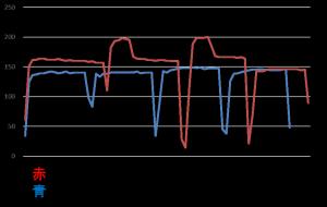 D社グラフ(1時間)